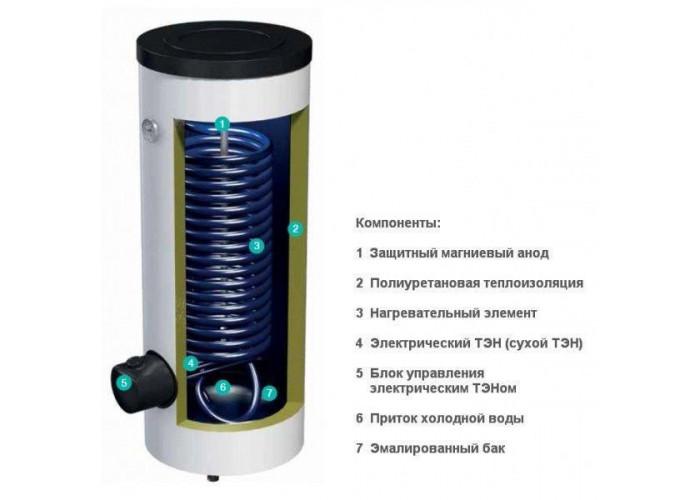 Водонагреватель накопительный (бойлер) GORENJE VLG 200A1-1G3
