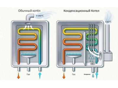 Конденсационный газовый котел - отличительные особенности и преимущества