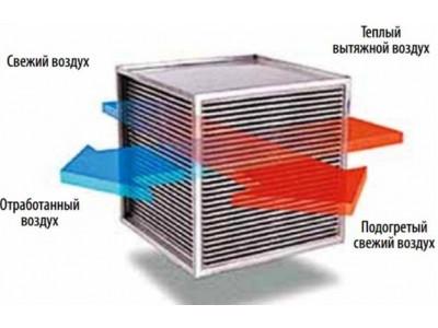 Системы вентиляции воздуха с рекуперацией